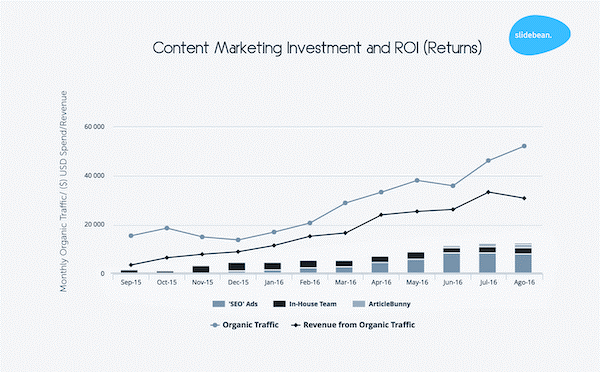 content marketing investment stats