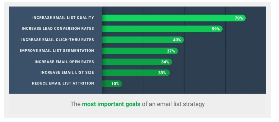 important goals of an email list strategy