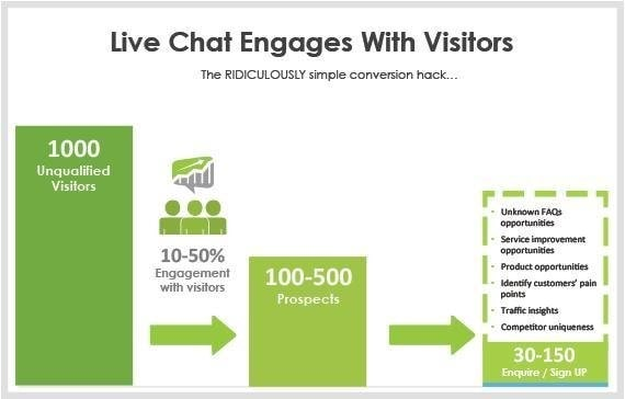 live chat engages with visitors