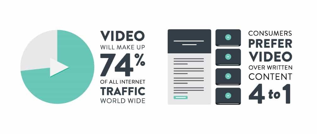 video traffic stats